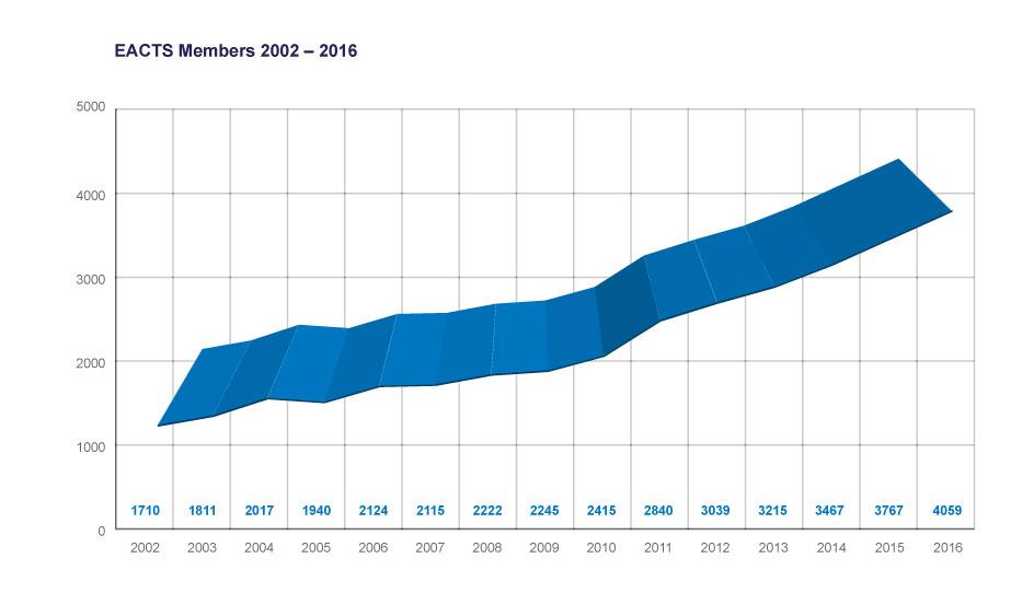 Graph-members-2002-2016