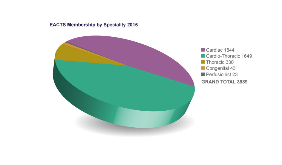 Graph-membership-by-speciality-2016