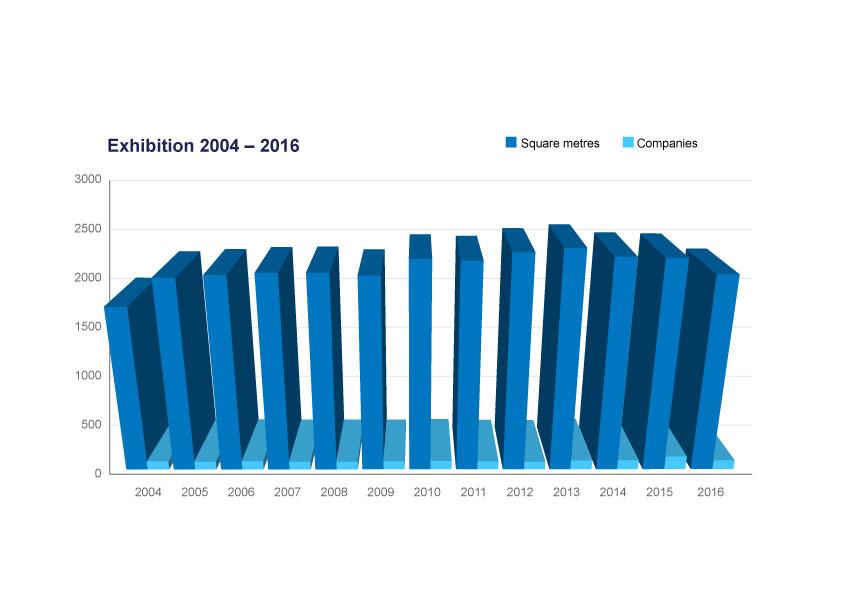 exhibition-2004-2016