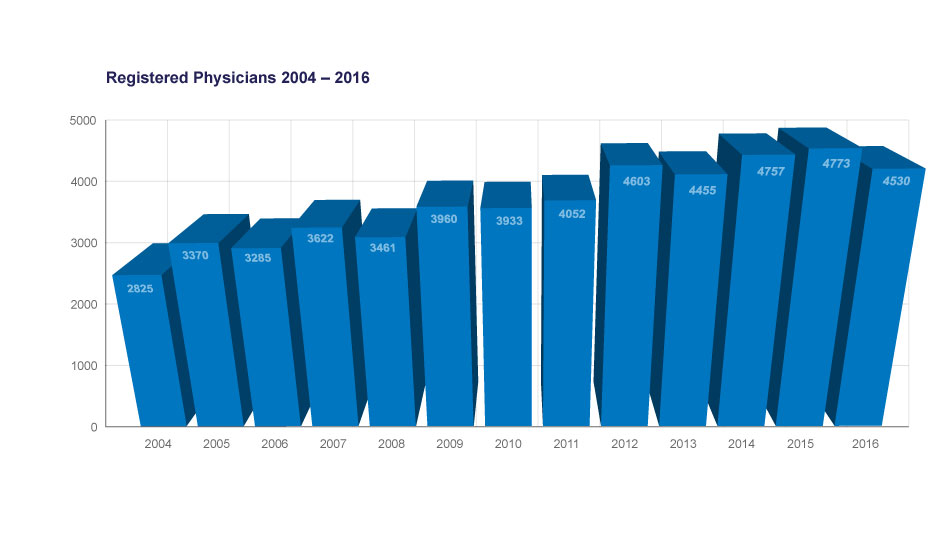 Graph-registered-physicians-2004-2016