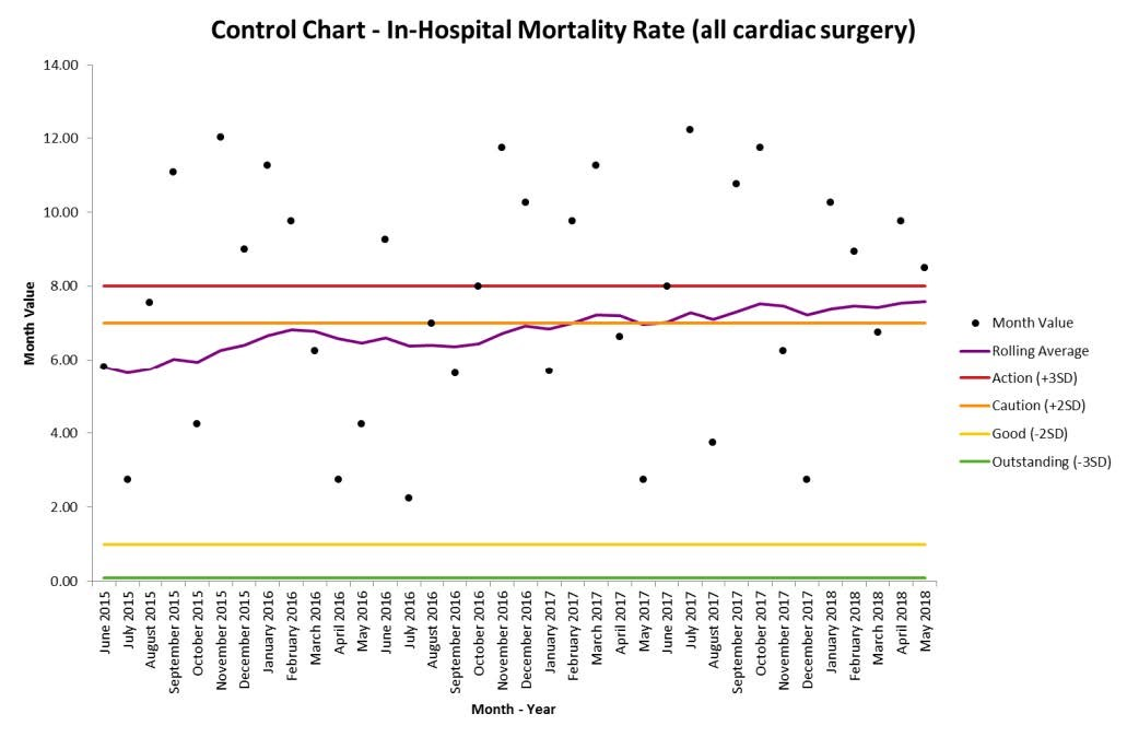 The ADULT CARDIAC DATABASE: New feature available!